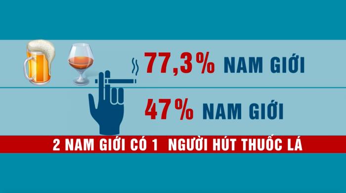Những con số đáng báo động về tỉ lệ sử dụng rượu bia thuốc lá của nam giới ở Việt Nam
