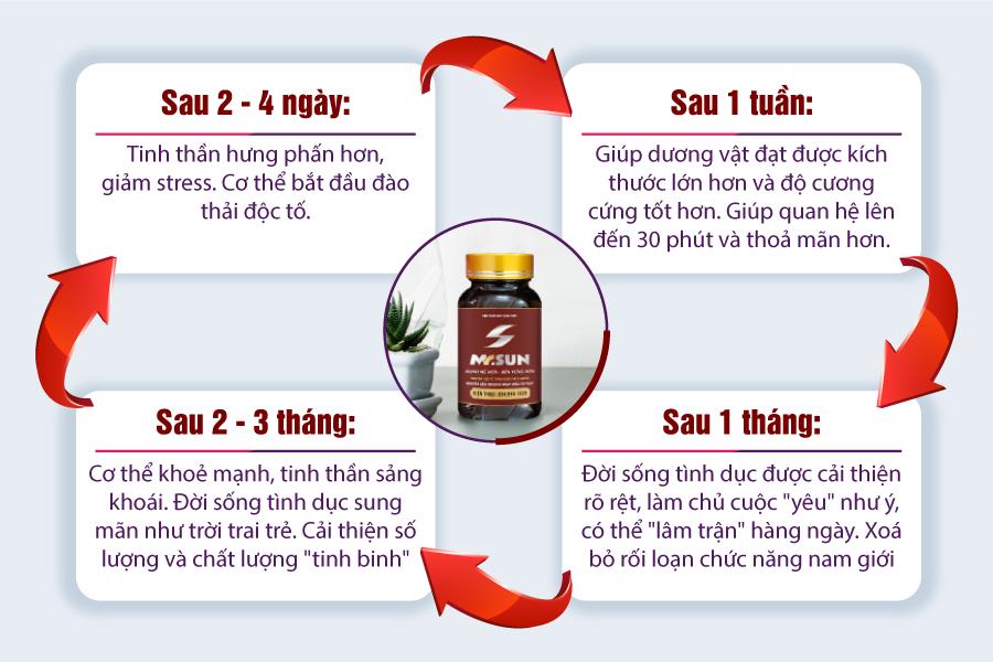 Thành phần, công dụng viên uống Mr Sun có tác dụng rất tốt với sức khoẻ nam giới